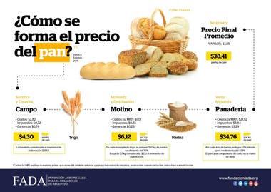 Cómo se forma el precio del pan
