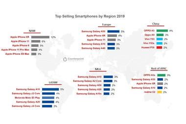 Los smartphones más vendidos durante 2019 en cada región