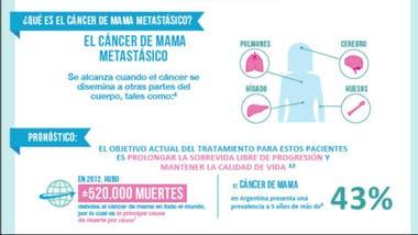 tratamiento metastasis cancer de mama