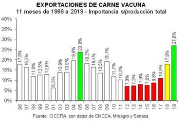 En lo que va del año, el 27% del total de carne vacuna producida se exportó