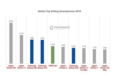 Los diez modelos de celulares más vendidos en todo el mundo durante 2019