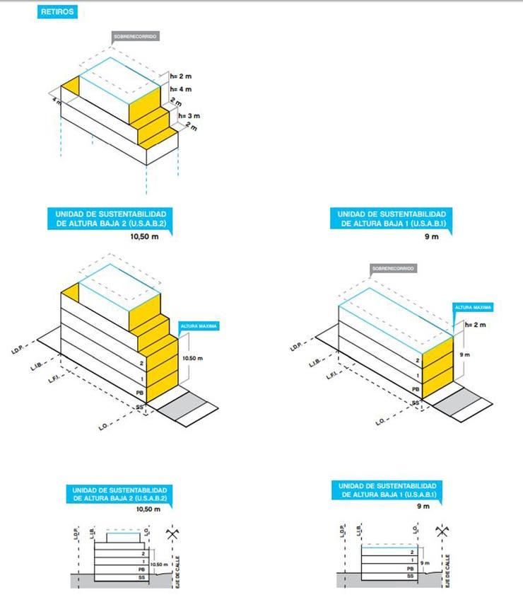 Unidades de Sustentabilidad de Altura Baja 2 (izquierda) pueden llegar a 2 pisos y 10,5 metros de altura con entresuelos; Unidades de Sustentabilidad de Altura Baja 1 (derecha), son 2 pisos y 9 metros de altura máxima, sin entresuelos