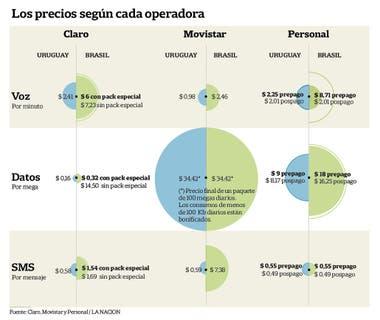b8bb2efc926 Movistar presenta la siguiente propuesta: los clientes con contrato (es  decir, pospago) podrán usar Internet móvil en forma ilimitada por US$ 6,99  finales ...