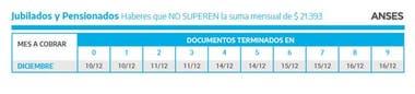 Cronograma de cobros de jubilaciones y pensiones superiores a $ 21,393