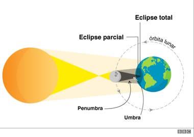 Las etapas del eclipse solar