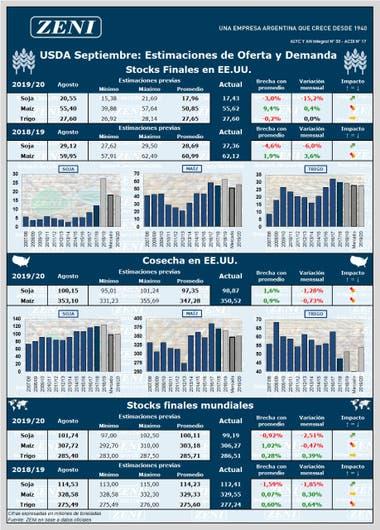Los números que dejó el informe del USDA