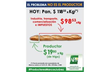 En el pan, el productor triguero solo cobra unos $19,80 de los $118 que sale el kilo