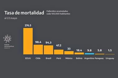 Polémico gráfico que distribuyó la Presidencia en el que muestra los fallecidos por cada 100.000 habitantes