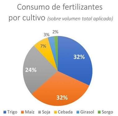 El consumo de fertilizantes por cultivo