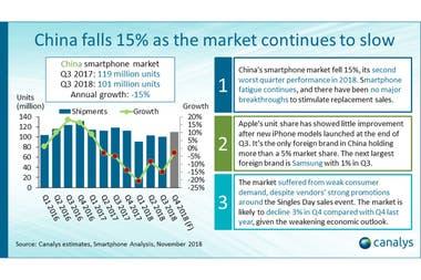 El mercado chino de smartphones, el más grande del mundo, se contrajo un 15 por ciento, comparando el 3er trimestre de 2017 con el mismo período de 2018