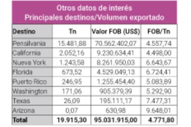 A noviembre pasado se han exportado unas 19.915 toneladas por un valor de alrededor de US$ 95 millones donde el mes de julio tuvo su mayor con siete mil toneladas promedio