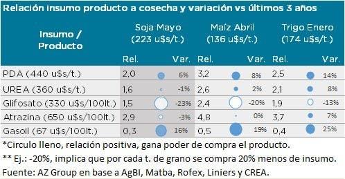 Relación insumo/producto y variación vs. últimos 3 años