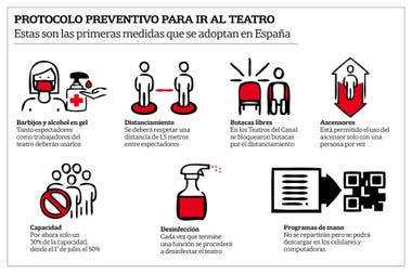 El protocolo de los Teatros del Canal