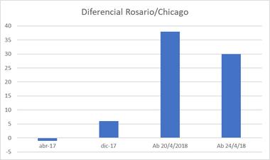 El diferencial de precios Rosario/Chicago
