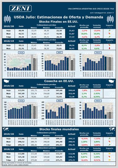 Los números del reporte del USDA