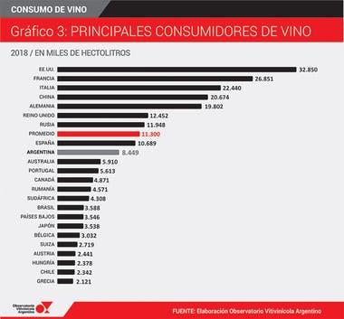 Los principales países consumidores de vino en todo el mundo