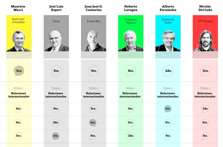 El debate presidencial, en detalle: así será el duelo entre los candidatos