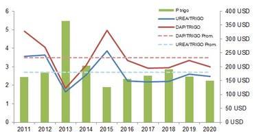 Relación insumo/producto de fertilizantes, precio del gasoil y trigo del mes de abril durante los últimos 10 años. Fuente: Revista Márgenes Agropecuarios.