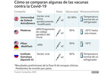 Comparación de las diferentes características de las vacunas