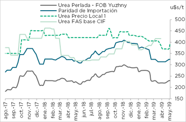 Precios de importación de la urea. Az Group en base a Indec