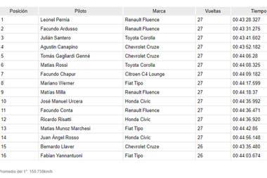 El récord de vuelta lo marcó Matías Rossi, en la número 17, con 1m34s412/1000 a 154.439km/h
