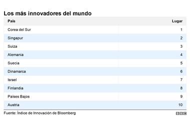 Argentina cayó seis posiciones y se ubica en el puesto 51