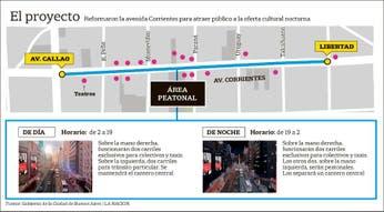 Equilibristas caminarán a 40 metros de altura sobre la avenida Corrientes para inaugurar su nueva cara
