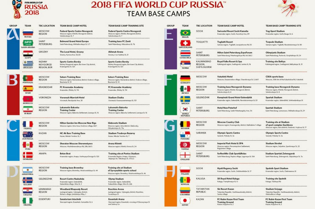 La FIFA presentó el listado oficial con los lugares de concentración y los campos de entrenamiento de las 32 selecciones que participarán en la próxima Copa del Mundo