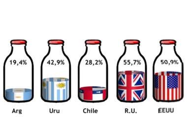 La participación de los productores en el valor final en distintos países