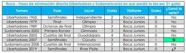 Las definiciones como local de Boca en torneos de la Conmebol