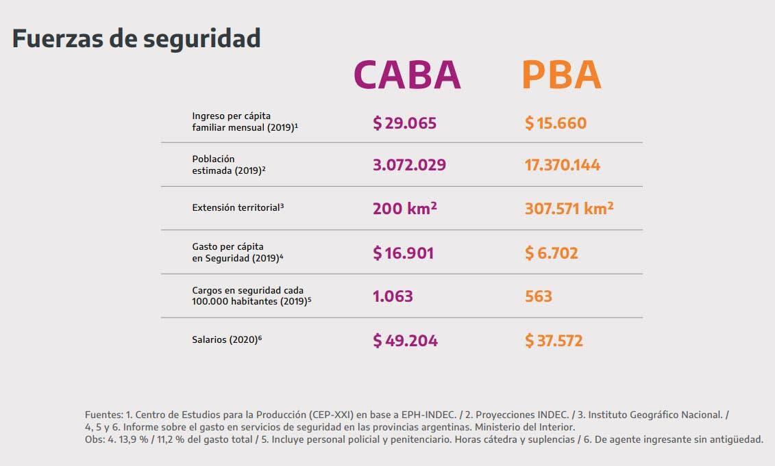 Policía. En cifras, cómo será el Fondo de fortalecimiento fiscal que anunció Alberto Fernández