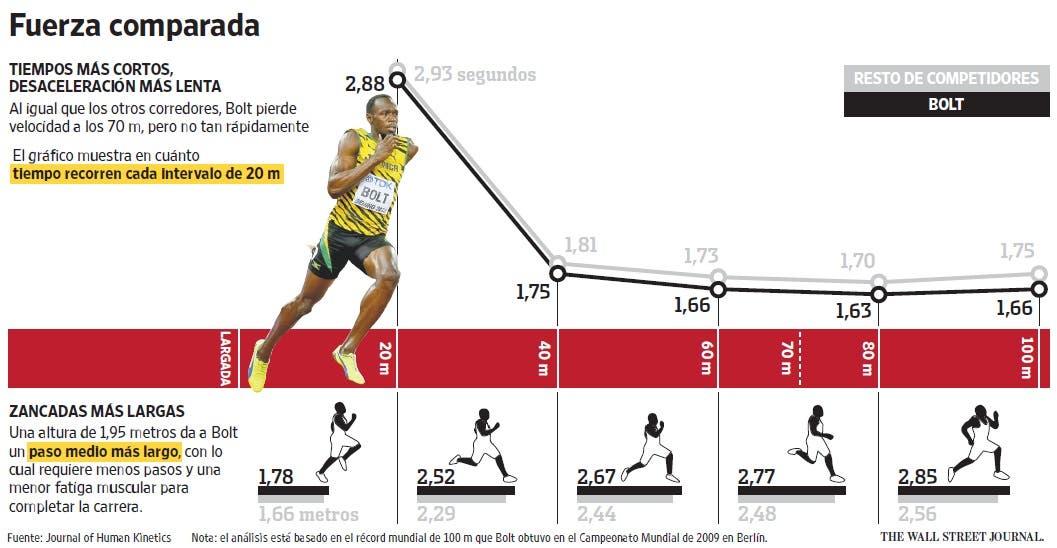 e6706f2775 La ciencia detrás de la velocidad de Usain Bolt - LA NACION
