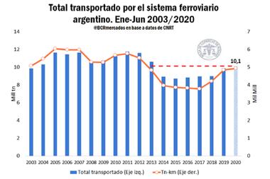 De acuerdo con los datos de la Comisión Nacional de Regulación de Transporte, el sistema ferroviario nacional -público y privado- transportó 10,1 millones de toneladas de mercadería