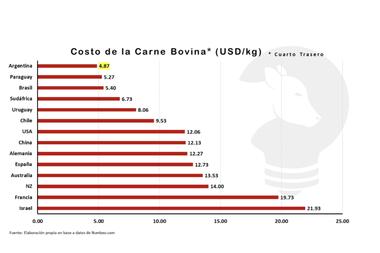 En Uruguay, los cortes del cuarto trasero cuestan un 50% más que en la Argentina