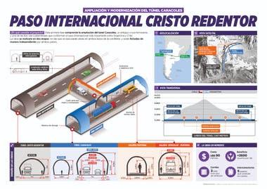 La mega obra contempla la ampliación del viejo túnel ferroviario Caracoles y la interconexión con el Cristo Redentor, ubicado a pocos metros.