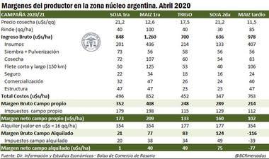 Margenes para la campaña 2020/2021 en la zona núcleo agrícola argentina