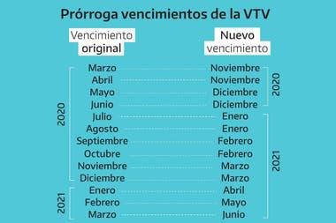 El cronograma de VTV dispuesto por el gobierno provincial