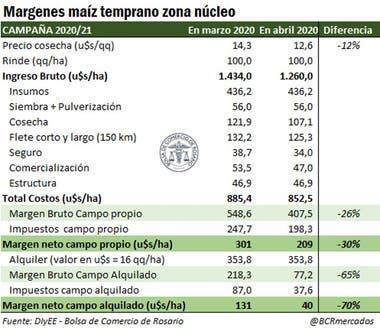 Margen para el maíz temprano en la zona núcleo agrícola argentina