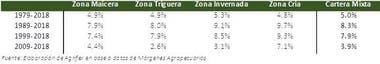 La tasa compuesta de crecimiento anual del precio de la tierra agrícola