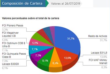 Así es la composición del fondo de inversión de Mercado Pago