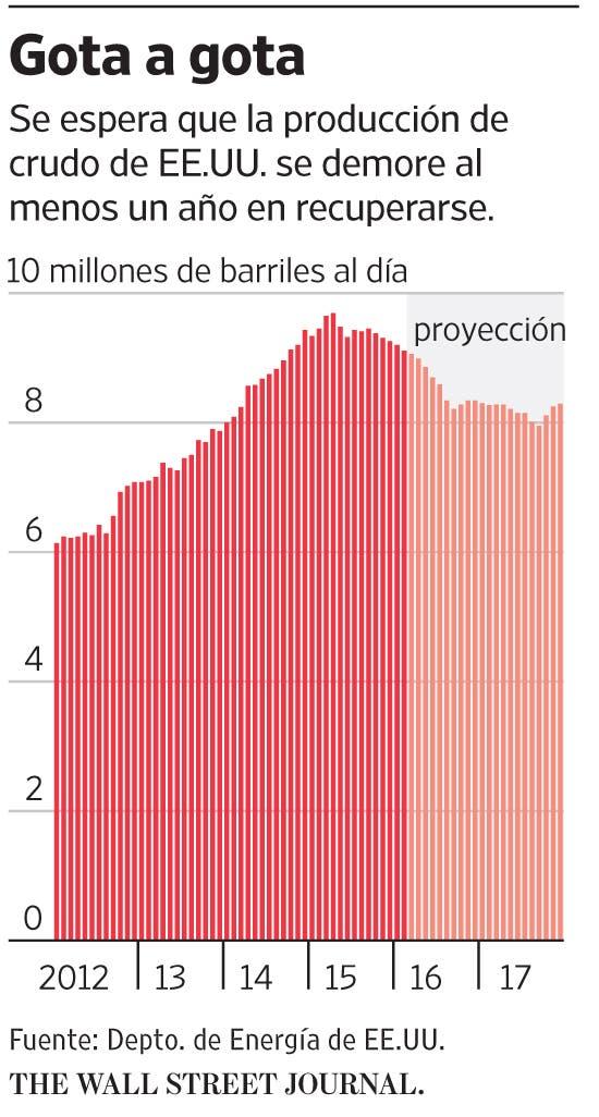 Los productores de crudo de esquisto de EE.UU. tardarán en reabrir ...