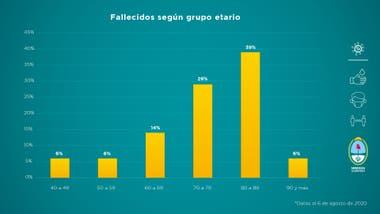 Aunque el grupo etario que supera los 60 años representa actualmente el 15% de los infectados, la edad promedio de los fallecidos en Mendoza es de 75 años. Así, los más vulnerables ante la enfermedad siguen siendo los adultos mayores: el 88% de los fallecidos pertenecen este grupo etario