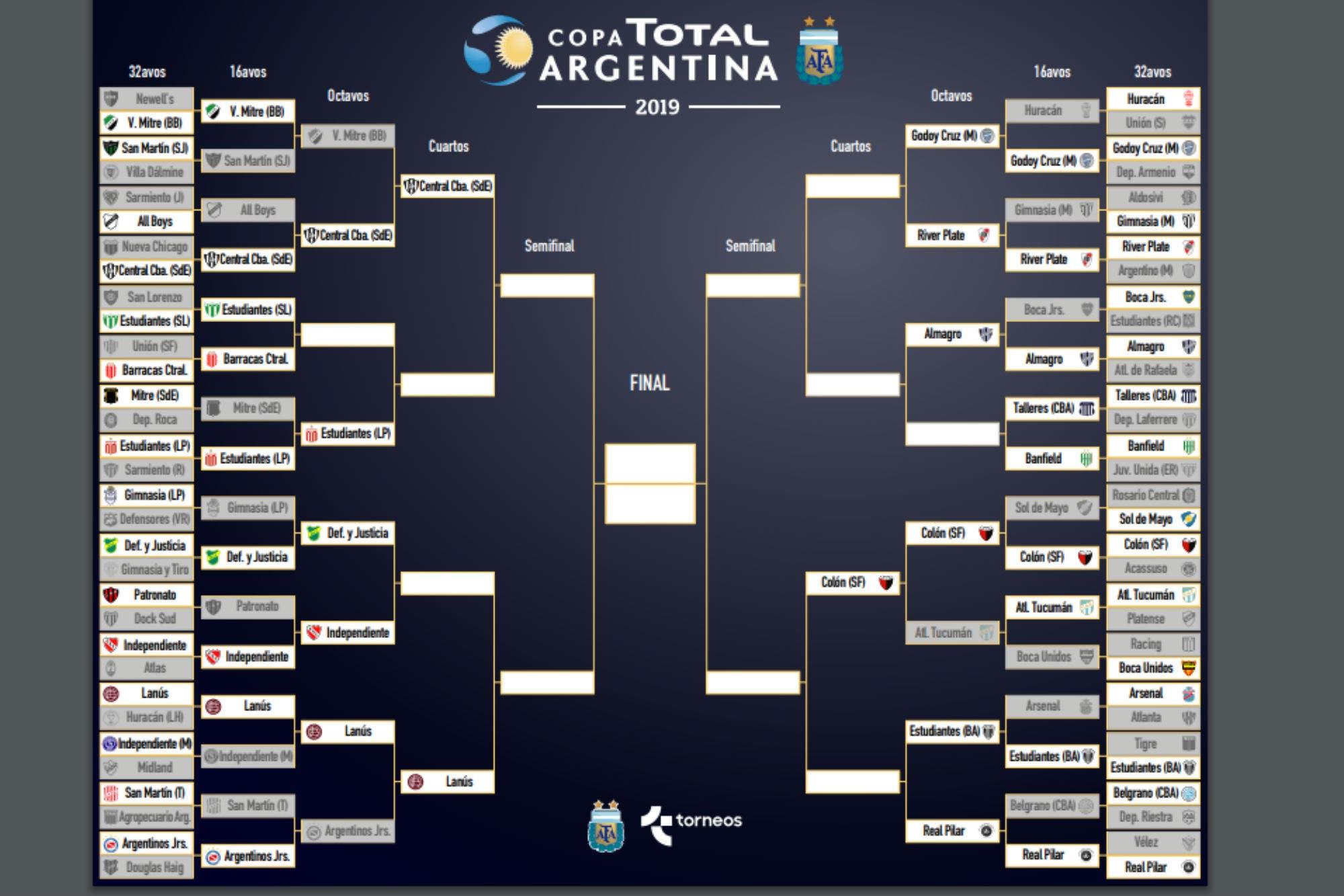 Copa Argentina: cómo está la llave del torneo y qué equipos ya están en cuartos de final