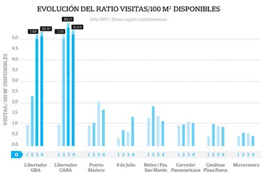 Evolución del ratio visitas/100m disponibles