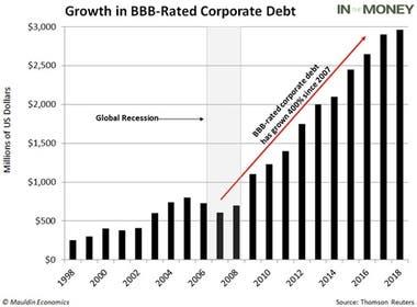 En diez años creció 400% el segmento de empresas calificadas BBB-
