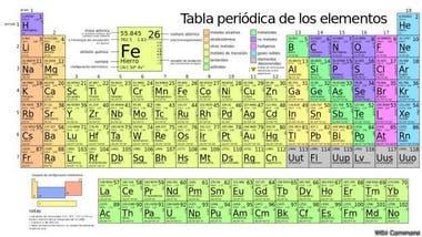 La tabla peridica que te dice para qu sirve cada elemento la nacion la tabla tradicional la unin internacional de qumica pura y aplicada iupac por sus urtaz Images