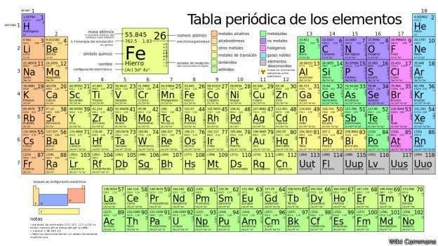 La tabla peridica que te dice para qu sirve cada elemento la la tabla tradicional la unin internacional de qumica pura y aplicada iupac por sus urtaz Choice Image