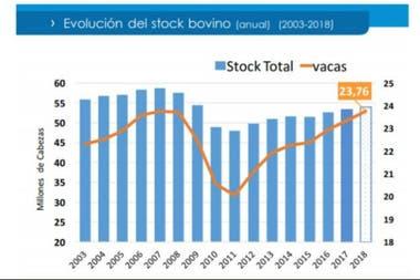 La evolución del stock de cabezas de vacunos en millones a través de los últimos 15 años
